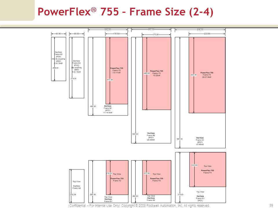 wiring diagram powerflex 525 powerflex 525 faceplate