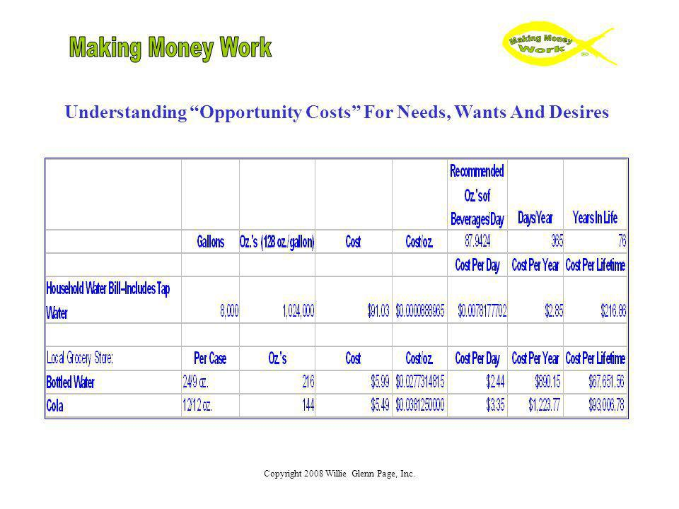 Understanding Opportunity Costs For Needs, Wants And Desires
