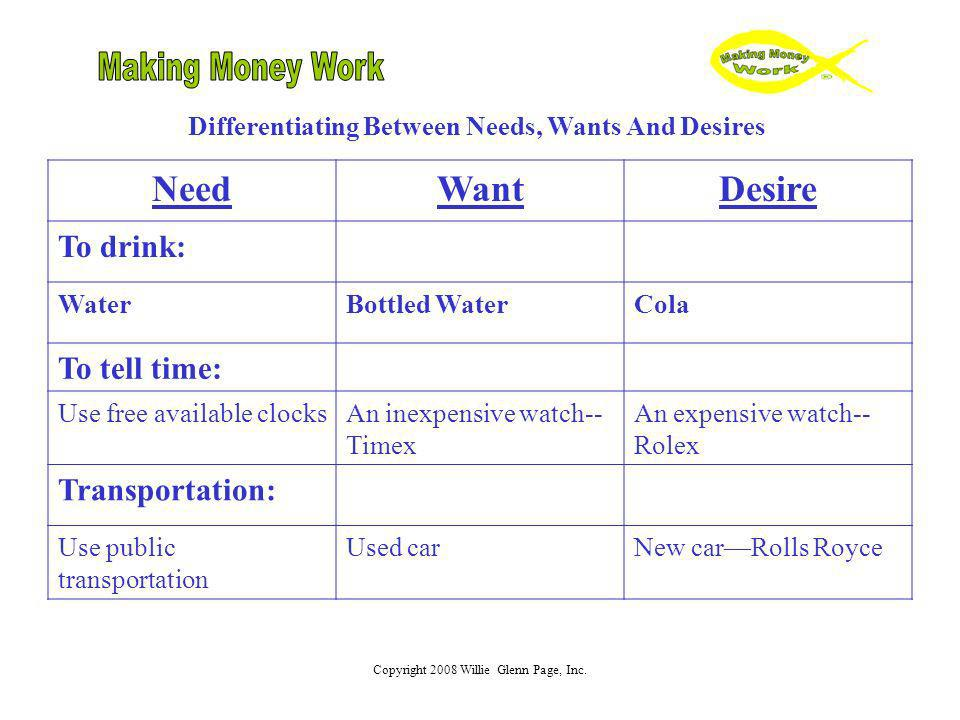 Differentiating Between Needs, Wants And Desires