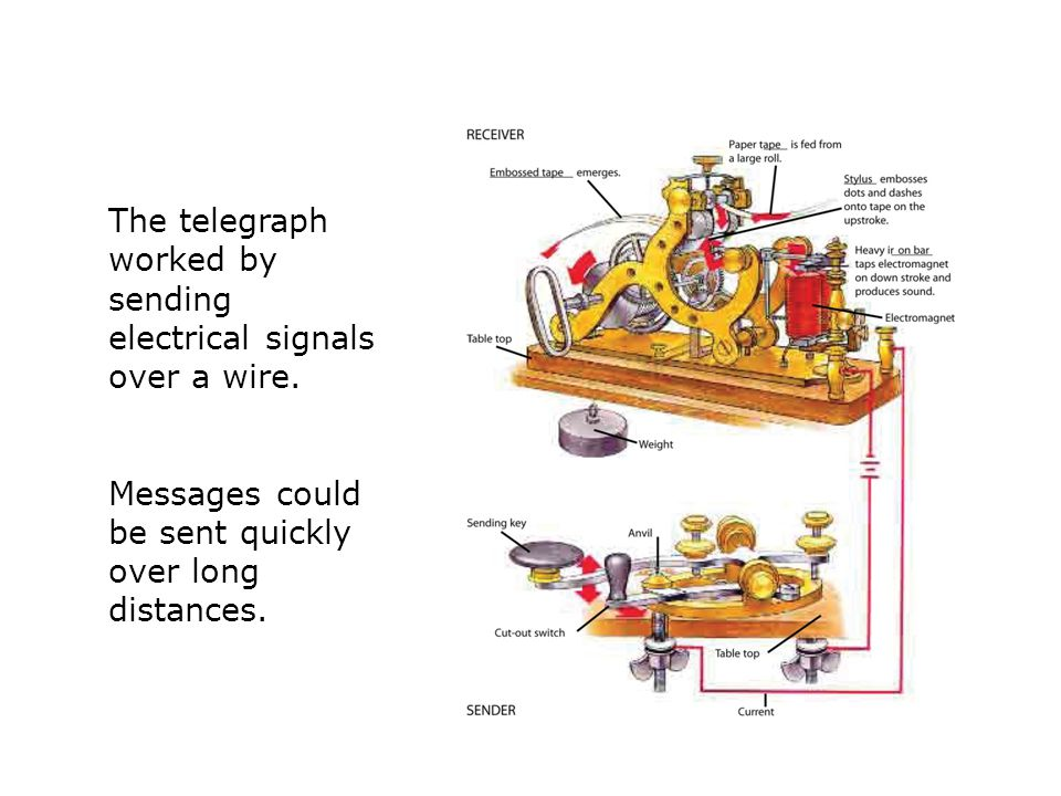 The telegraph worked by sending electrical signals over a wire.
