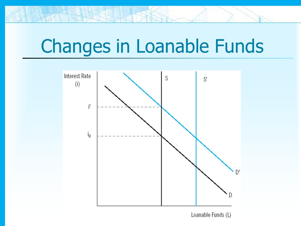 Changes in Loanable Funds
