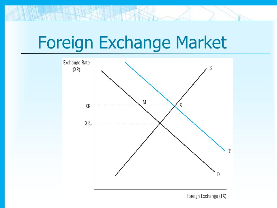 Foreign exchange market news