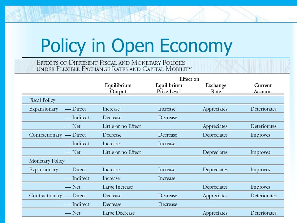 Policy in Open Economy