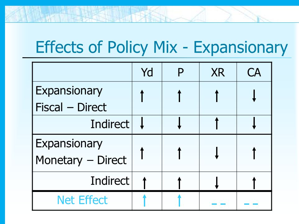 Effects of Policy Mix - Expansionary