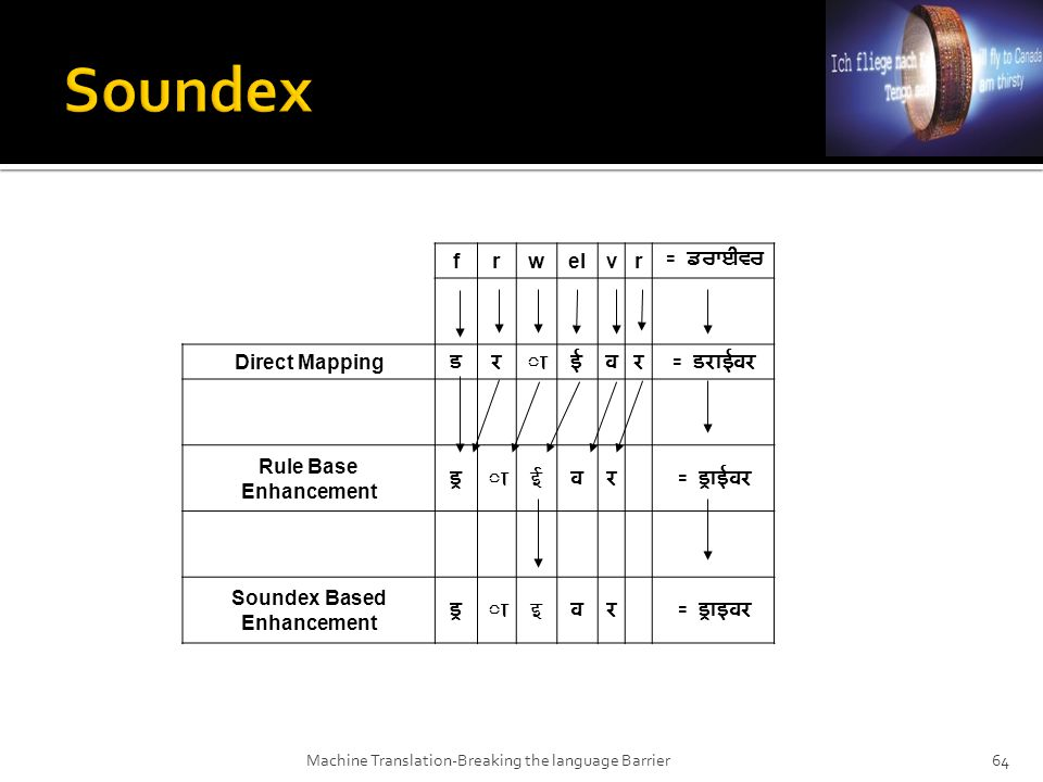 Machine Translation Breaking The Communication Barrier Ppt Download - Soundex us mapping