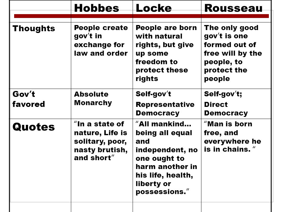 Hobbes, Locke, and Rousseau - ppt video online download