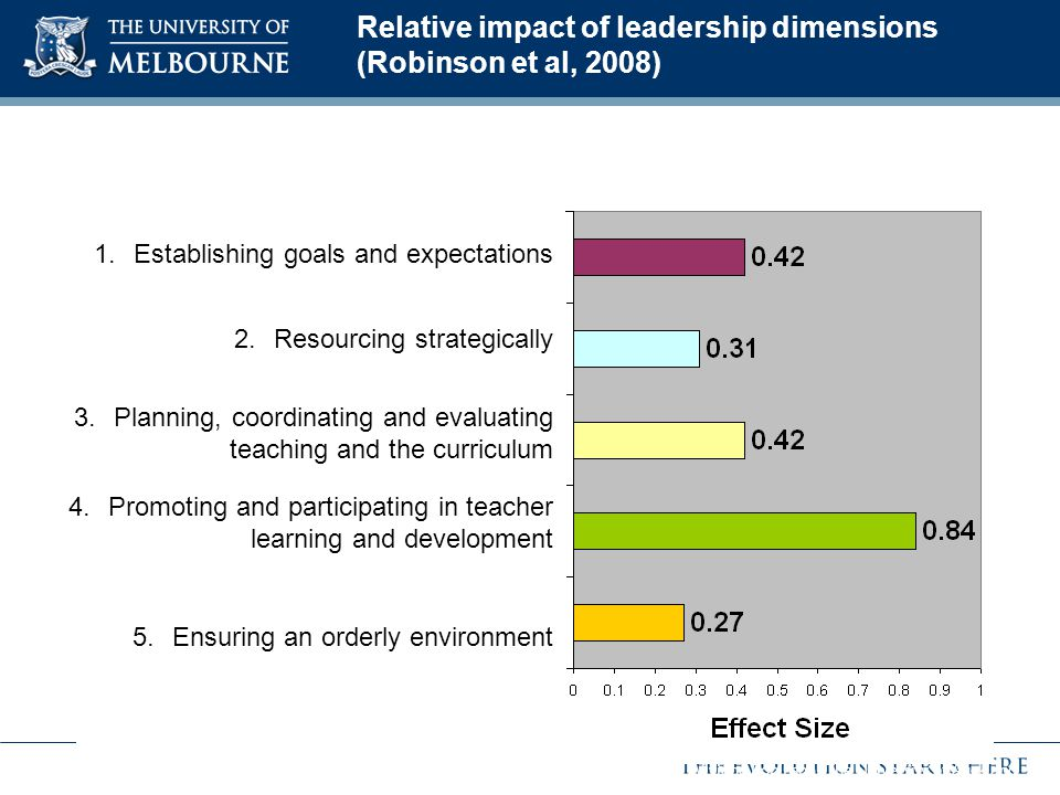 Relative impact of leadership dimensions (Robinson et al, 2008)