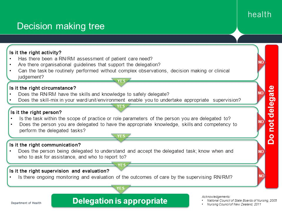 decision making and delegation Delegation decision-making process licensed practical nurses/unlicensed nursing personnel  introduction: the louisiana state board of nursing has the legal responsibility to regulate(lsbn) the practice of.