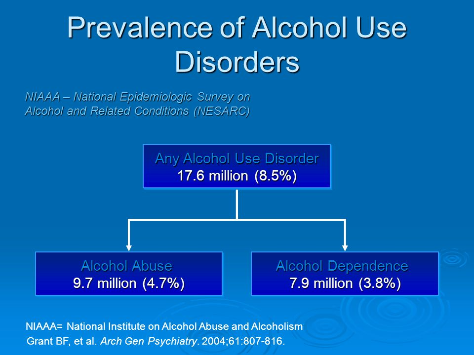 the epidemiology of alcohol abuse and alcoholism The national institute on alcohol abuse and alcoholism defines one standard drink as any et al risky drinking and alcohol use disorder: epidemiology.
