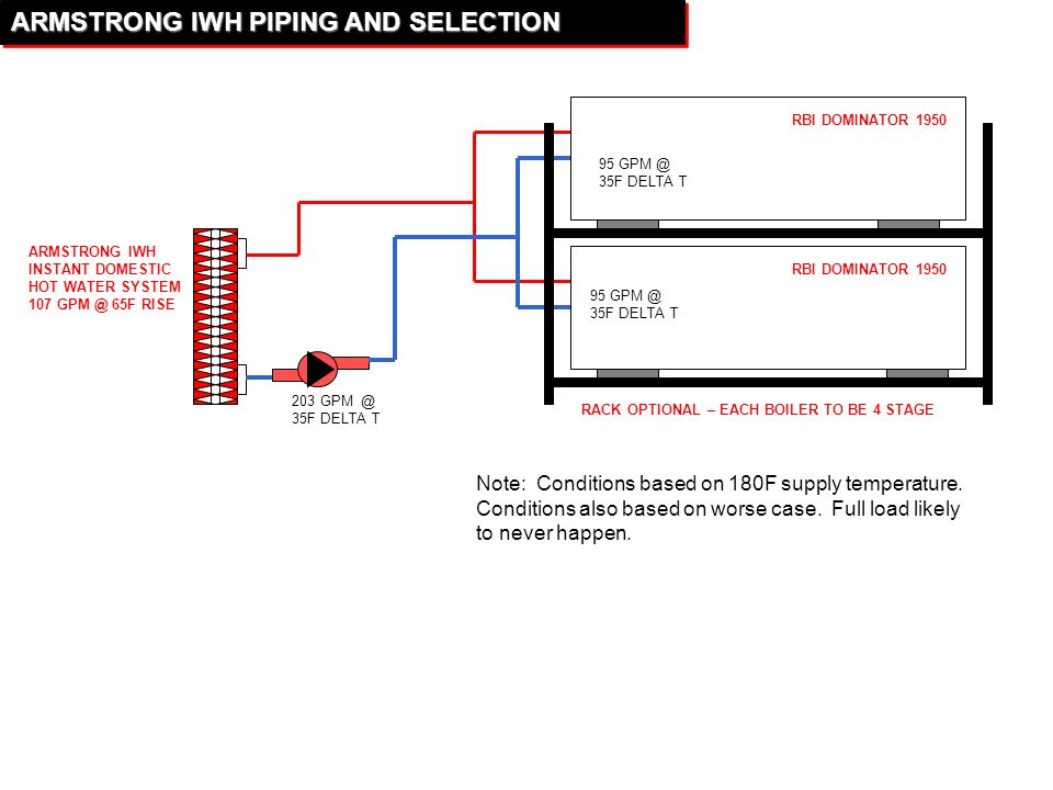 ARMSTRONG+IWH+PIPING+AND+SELECTION pioneer church solon, ohio ppt download rbi dominator boiler wiring diagram at readyjetset.co