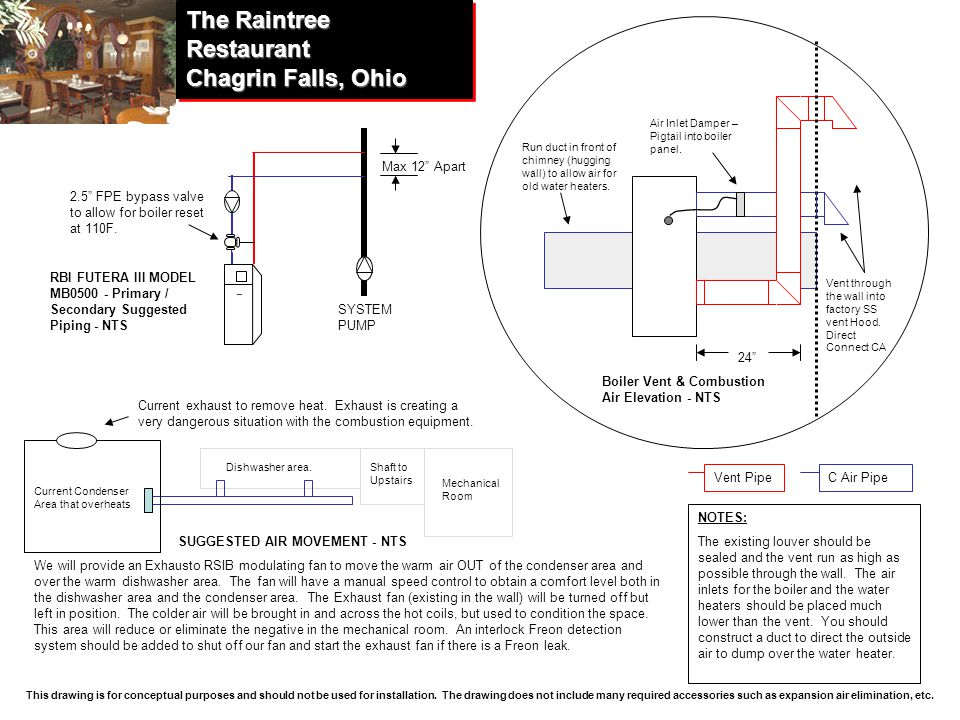 The+Raintree+Restaurant+Chagrin+Falls%2C+Ohio pioneer church solon, ohio ppt download rbi futera 2 wiring diagram at gsmportal.co