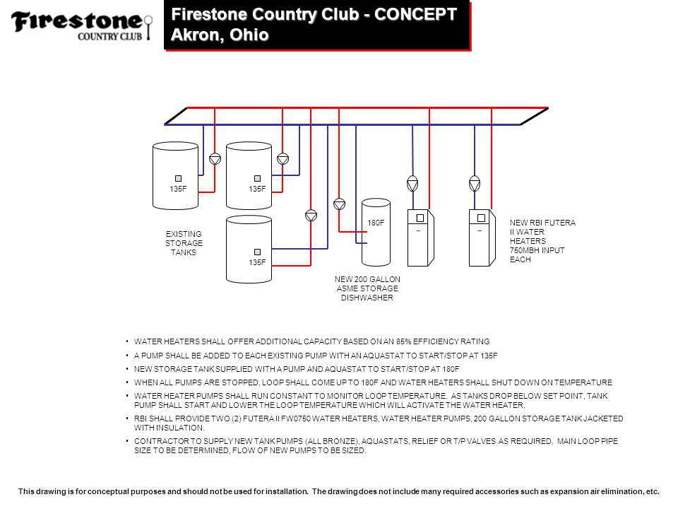 Firestone+Country+Club+ +CONCEPT+Akron%2C+Ohio pioneer church solon, ohio ppt download rbi futera 2 wiring diagram at gsmportal.co