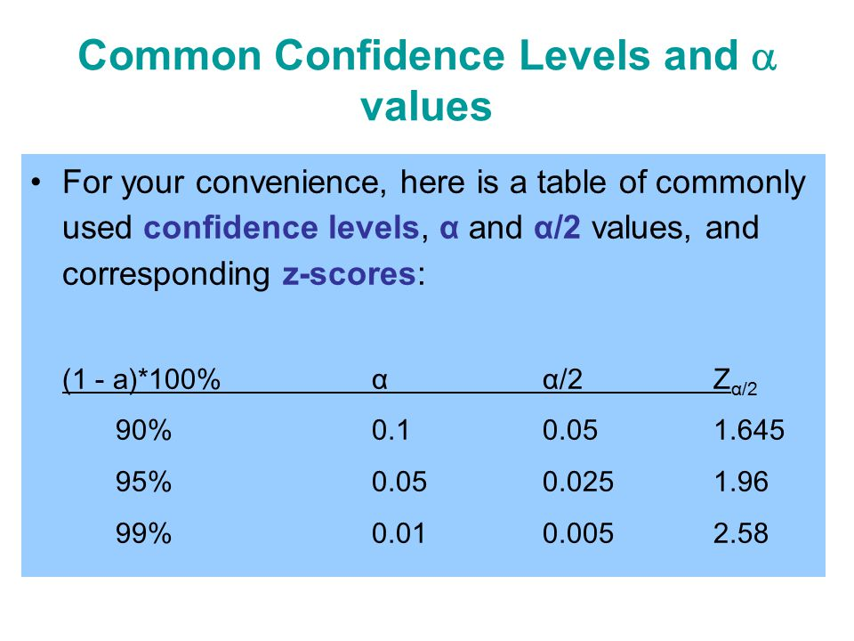 Inferential statistics ppt video online download for Z score table for 99 confidence interval