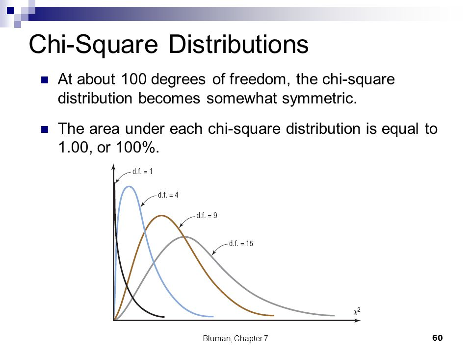Confidence intervals and sample size ppt video online for Chi square table 99 degrees of freedom