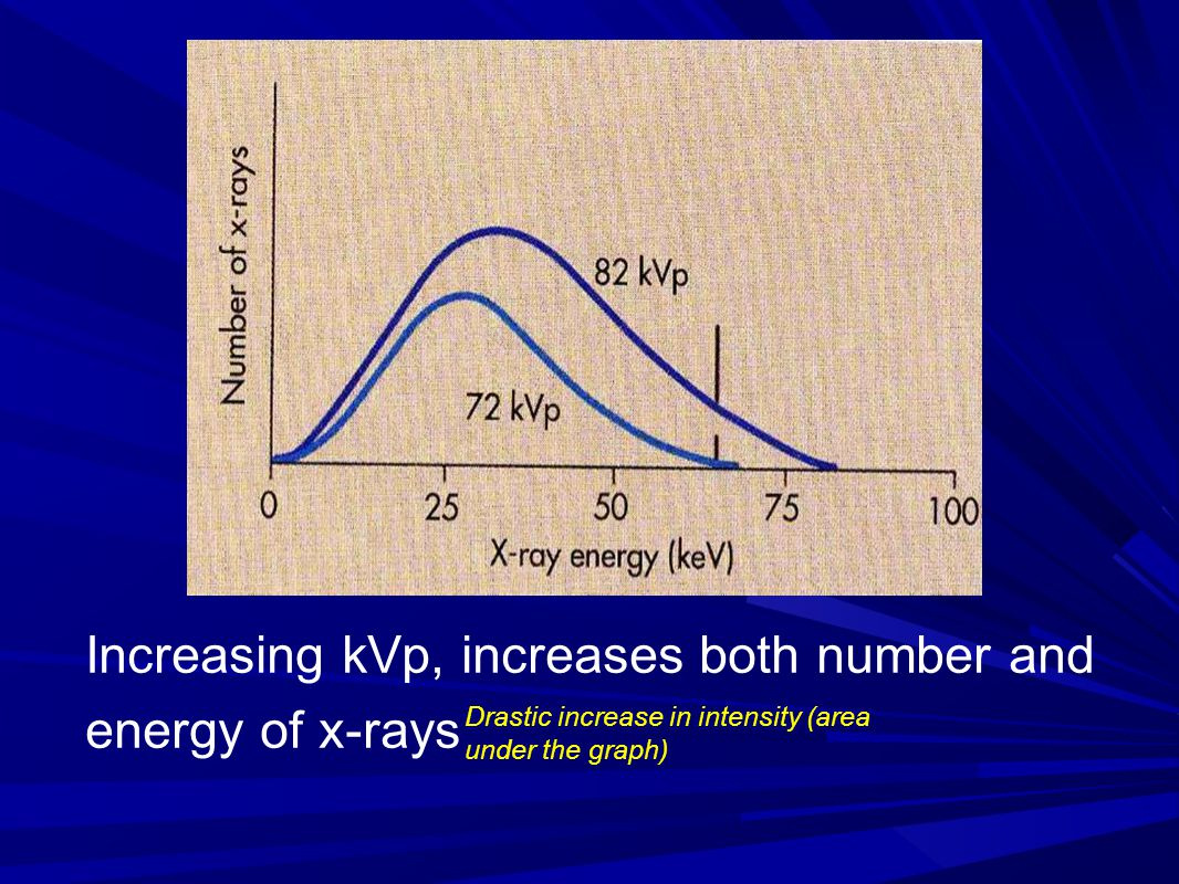 Increasing kVp, increases both number and energy of x-rays