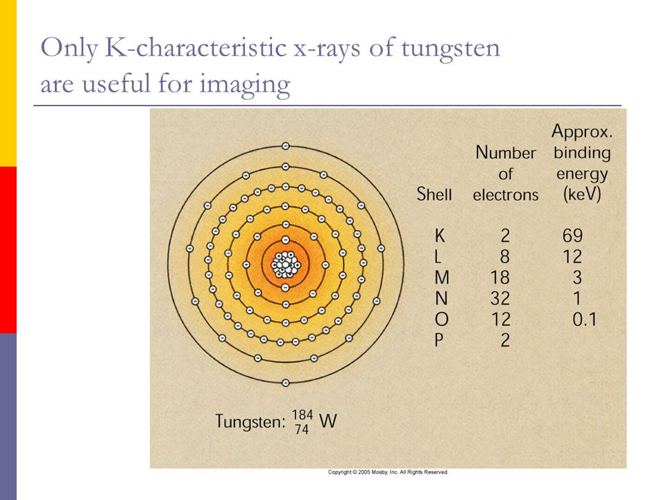 Only K-characteristic x-rays of tungsten are useful for imaging