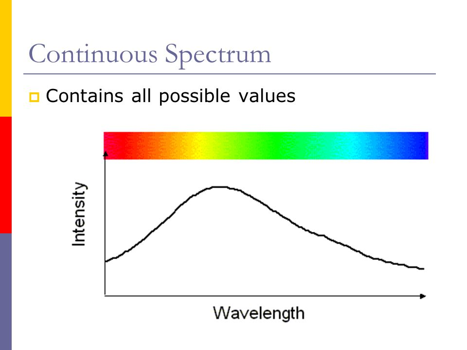 Continuous Spectrum Contains all possible values