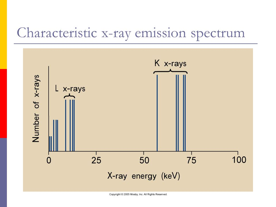 Characteristic x-ray emission spectrum