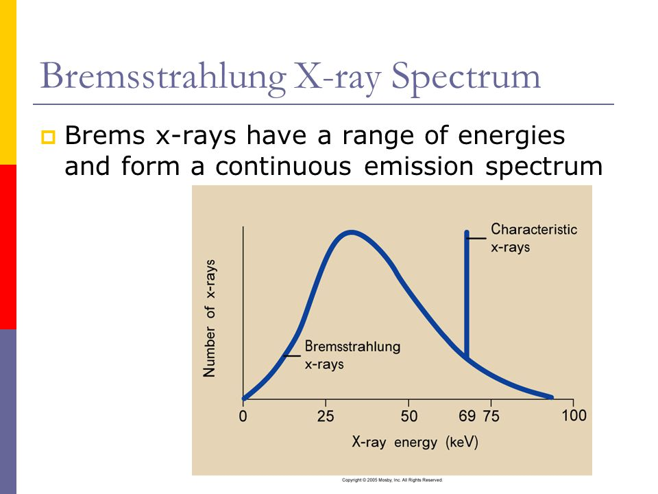 Bremsstrahlung X-ray Spectrum