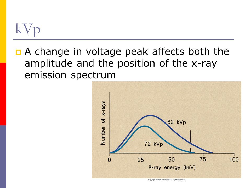 kVp A change in voltage peak affects both the amplitude and the position of the x-ray emission spectrum.