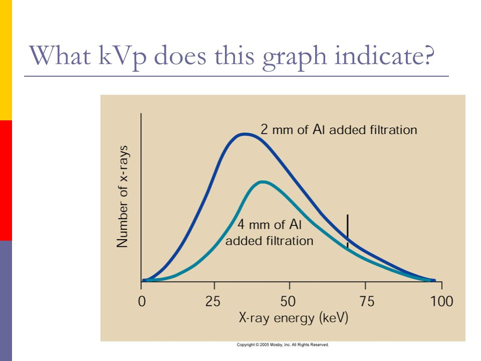 What kVp does this graph indicate