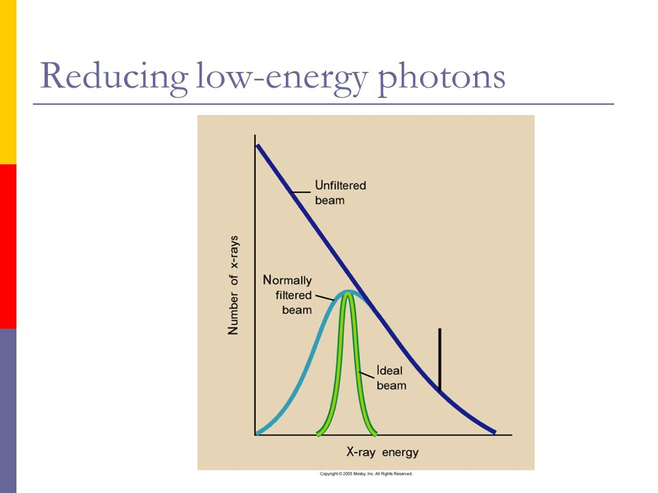 Reducing low-energy photons