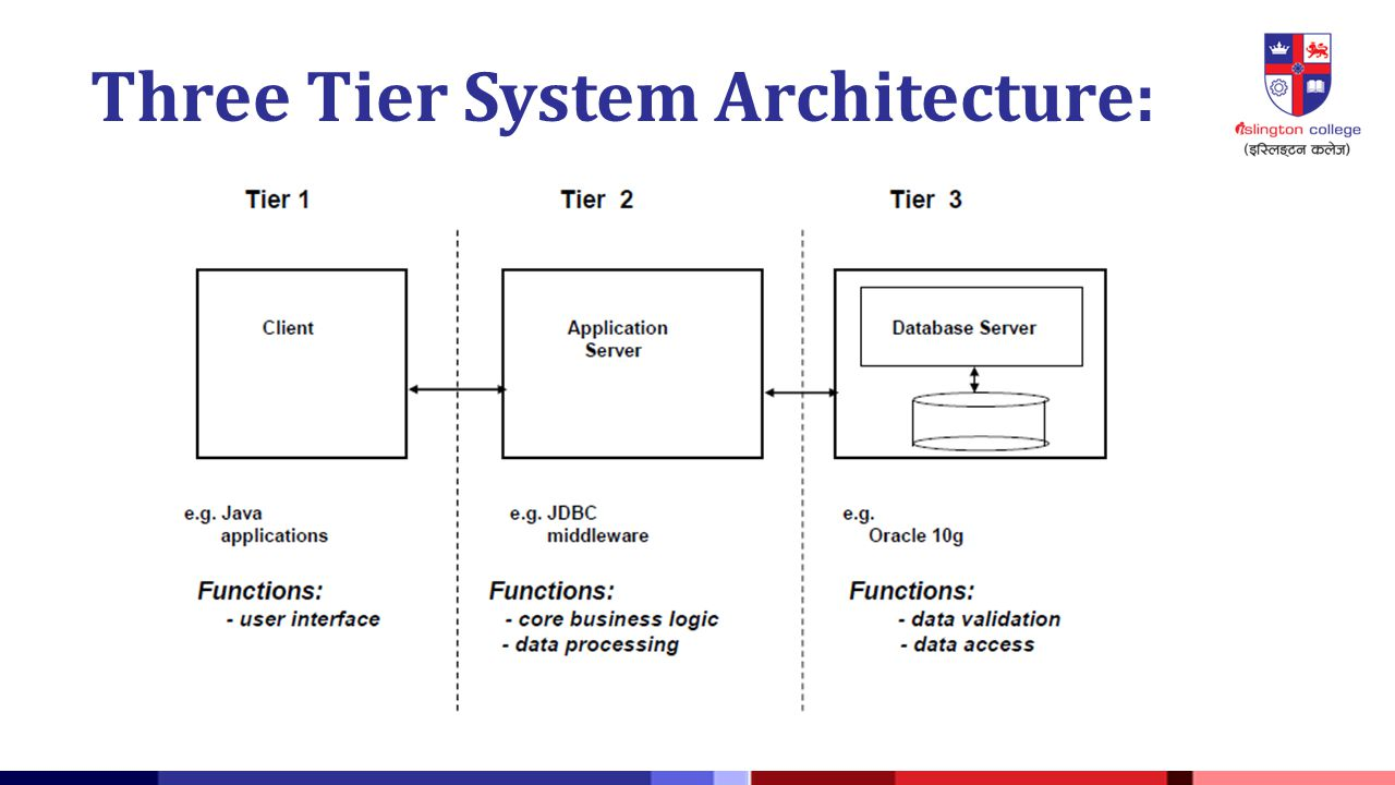 Academic year 2014 spring ppt video online download for Architecture 3 tiers php