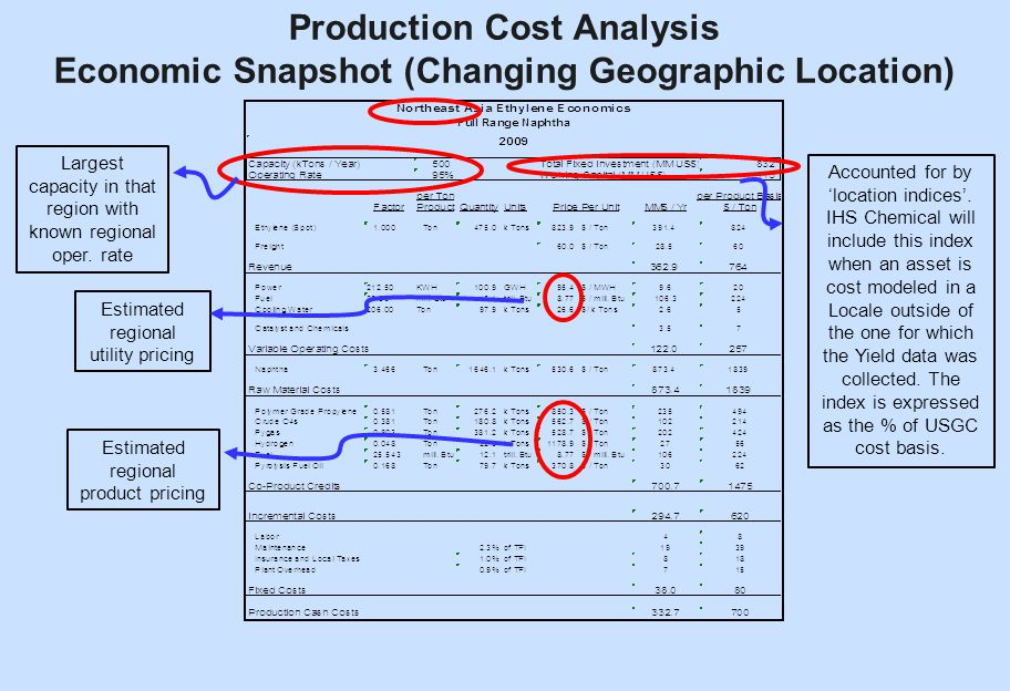 paper on production and cost analysis Total cost claim of sorts to try and recover some of its  productivity = production output/resource input  the analysis and valuation of disruption.