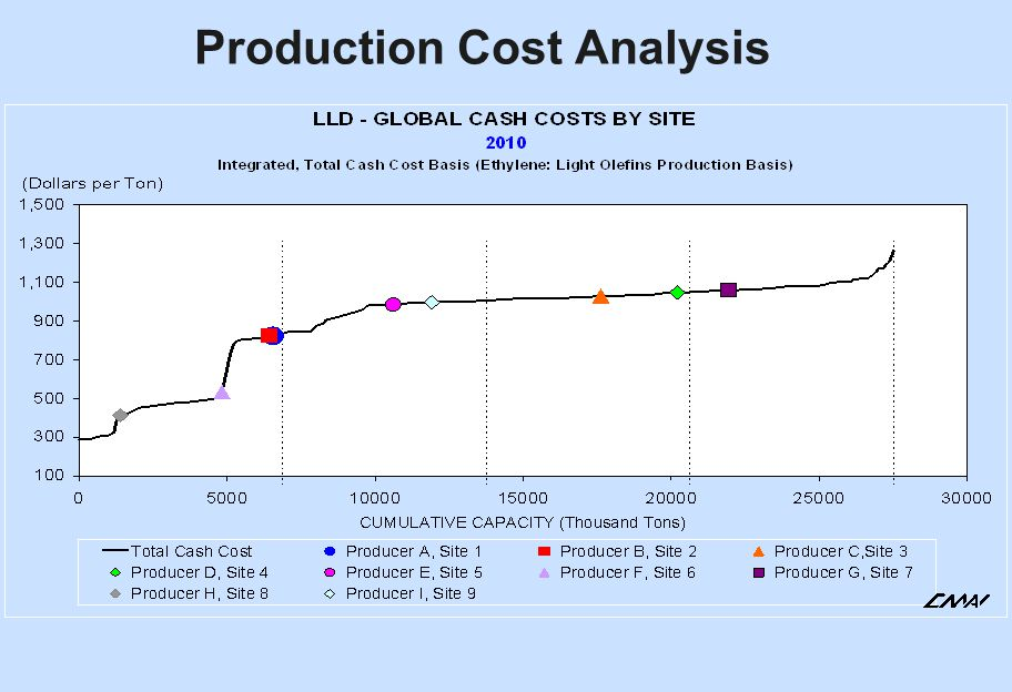 production and cost analysis The number of biotechnology-based human therapeutic products in the late- stage pipeline, and the average cost to commercialize a biotech.