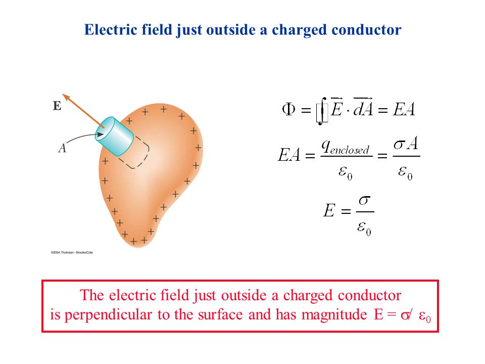Electric Field Inside Conductor : Gauss s law ppt video online download