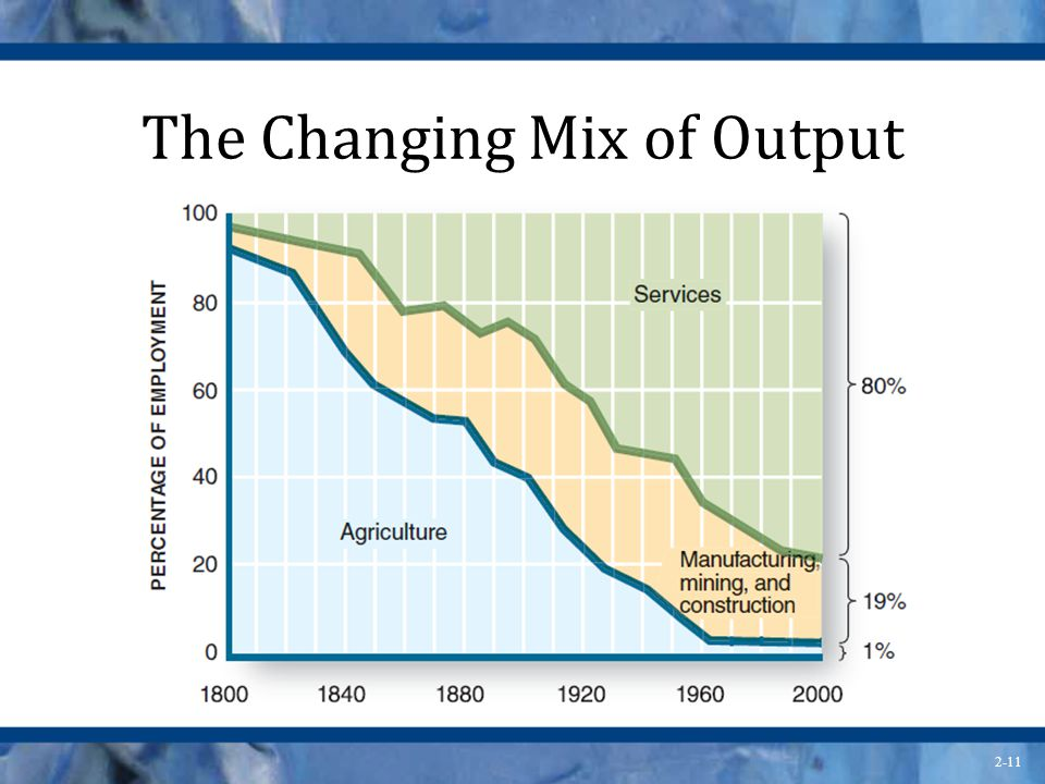 The Changing Mix of Output