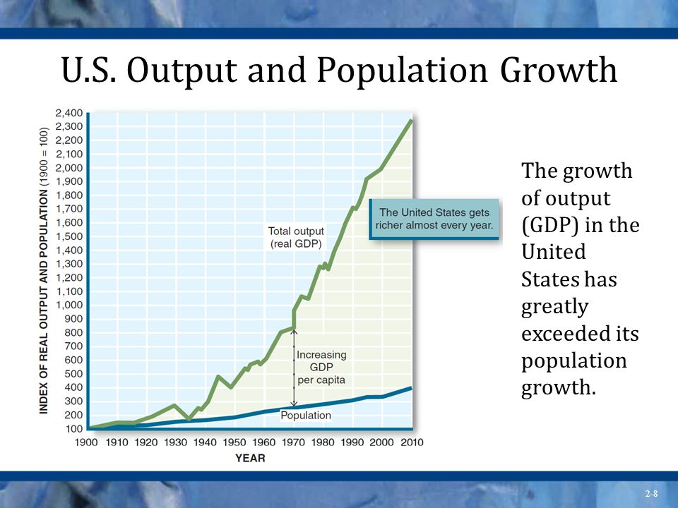 U.S. Output and Population Growth