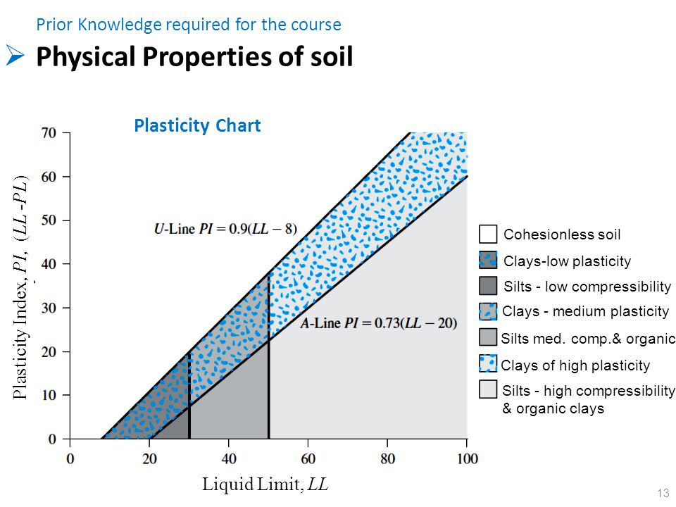 Foundation engineering ce ppt video online download for Characteristics of soil