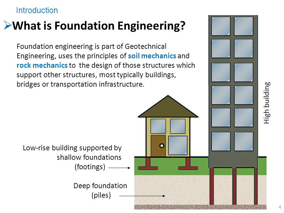 Types of Foundation for Buildings and their Uses