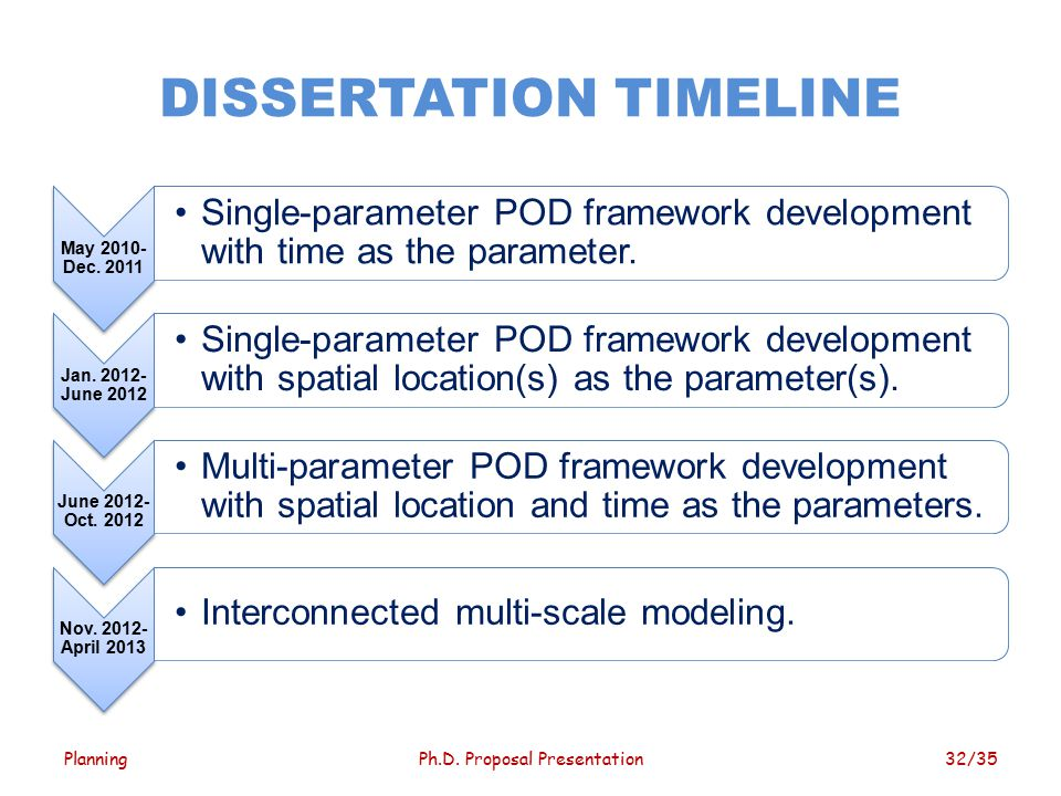 dissertation and time scale Dissertation writing, it is important to manage time effectively and not let it travel away by reaching  for even small-scale tasks to ensure that you are efficient.