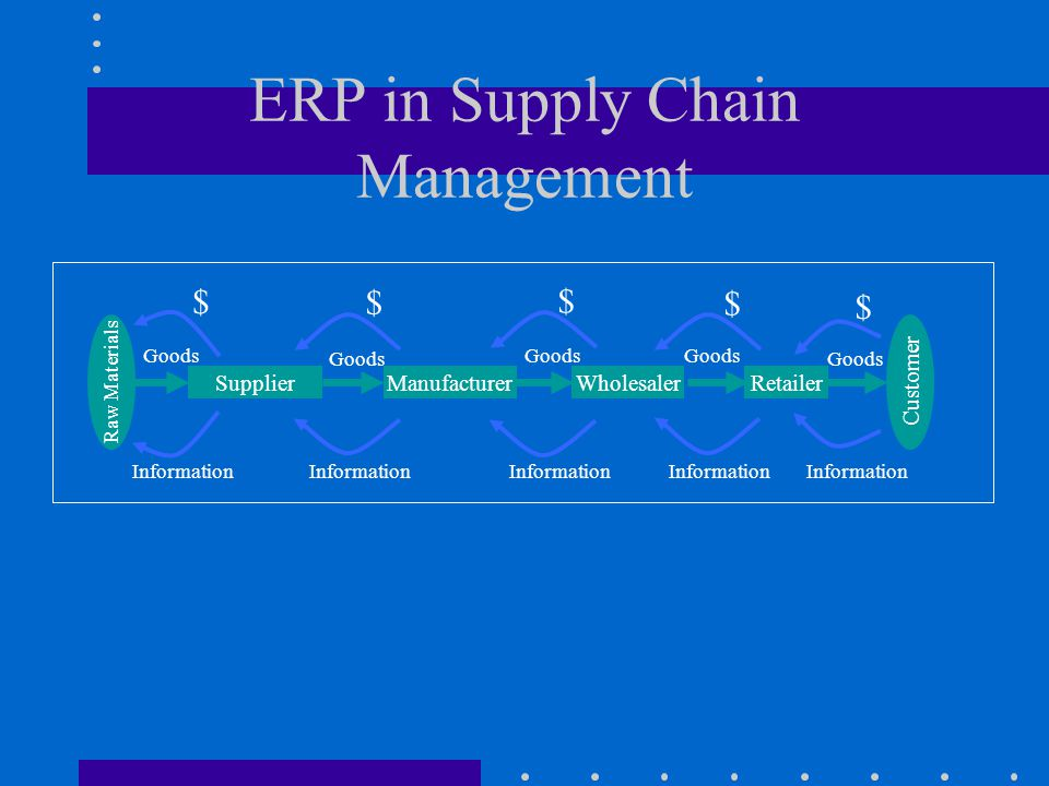 Production Logistics And Erp Ppt Video Online Download