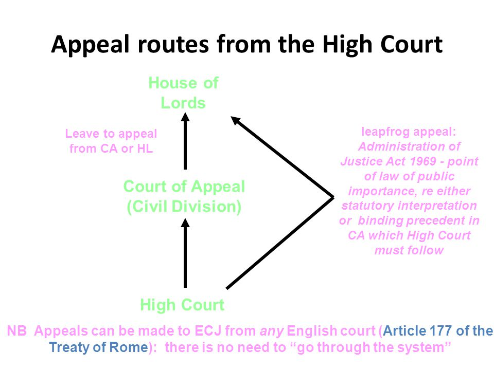 Civil Courts And Other Forms Of Dispute Resolution Ppt