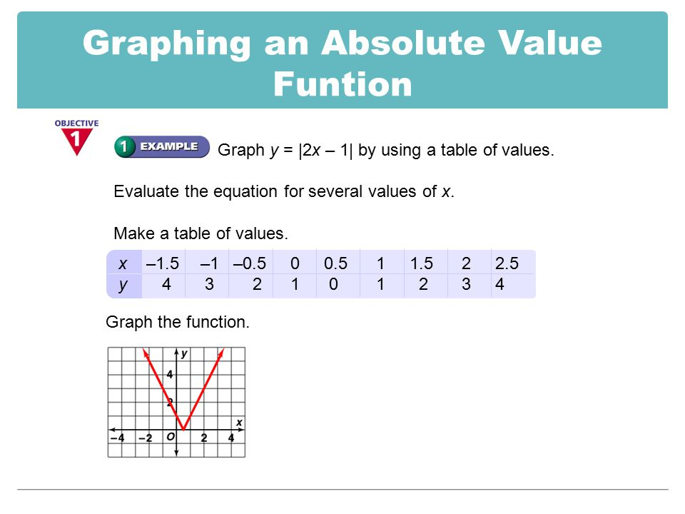 Graphing absolute value equations worksheet answers