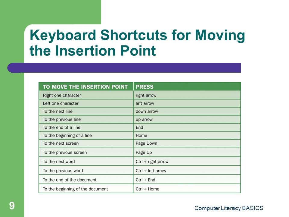 Keyboard Shortcuts for Moving the Insertion Point