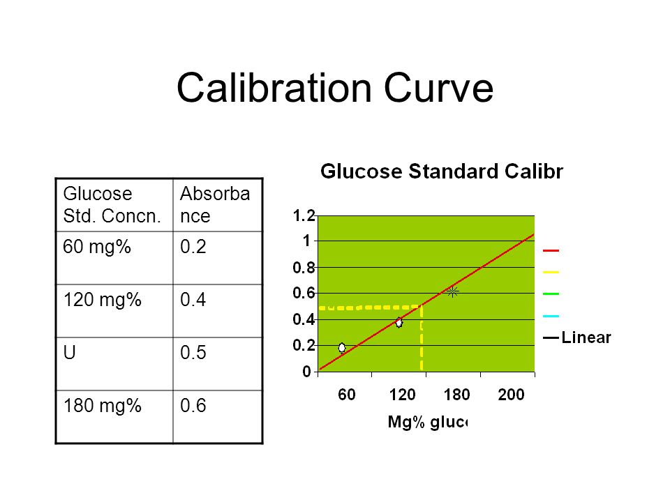 physio ex what is a glucose standard curve Objective: to construct a standard maltose curve theory: maltose is a disaccharide made up of two subunits of glucose monomers it is also called malt sugar.
