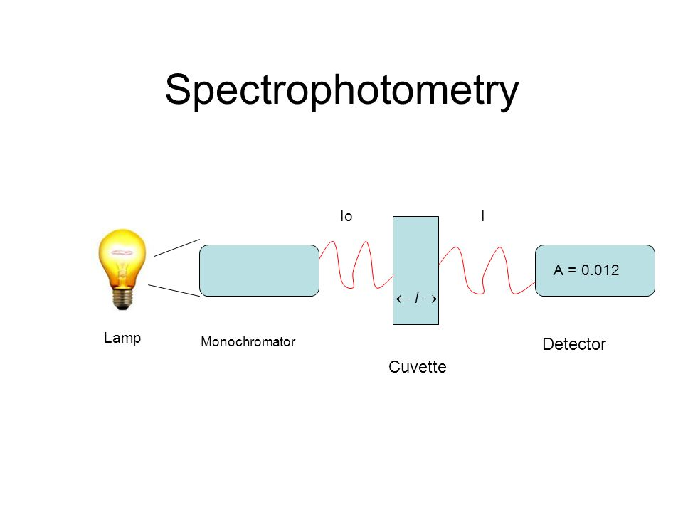 Spectrophotometry Ppt Download