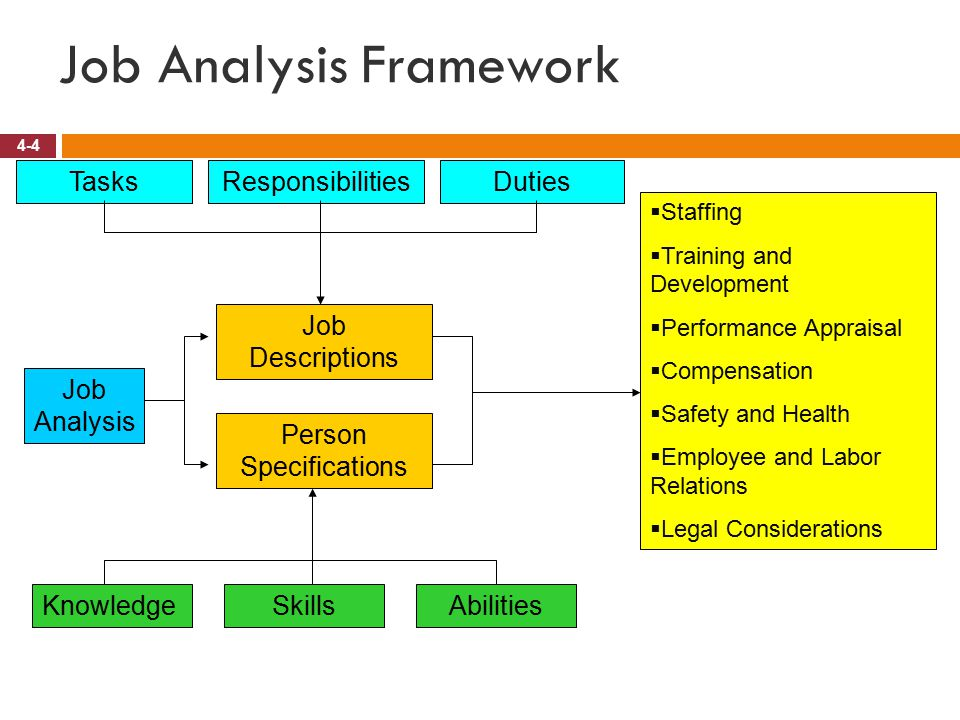 understanding job analysis Competency based job analysis naveed saif1 it is this type of expertise that combine with an employee knowledge and understanding in relation to job.