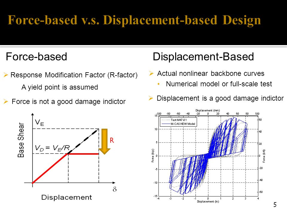 direct displacement based design method The seismic design of structures is currently in a transition stage from force-based to performance-based design the most developed method of performance-based design is direct displacement-based design (ddbd), where performance is related to acceptable damage, and damage to displacement.