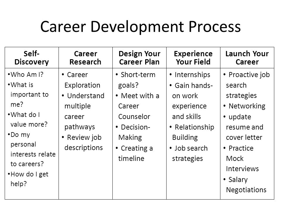 design a plan that leads to your career success