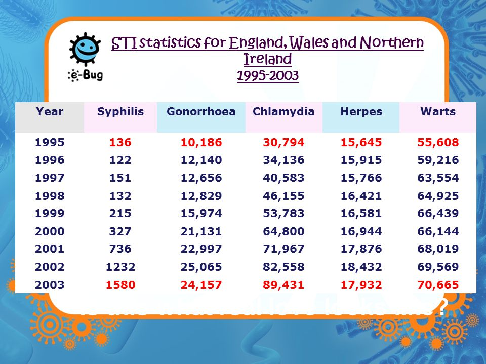 STI statistics for England, Wales and Northern Ireland