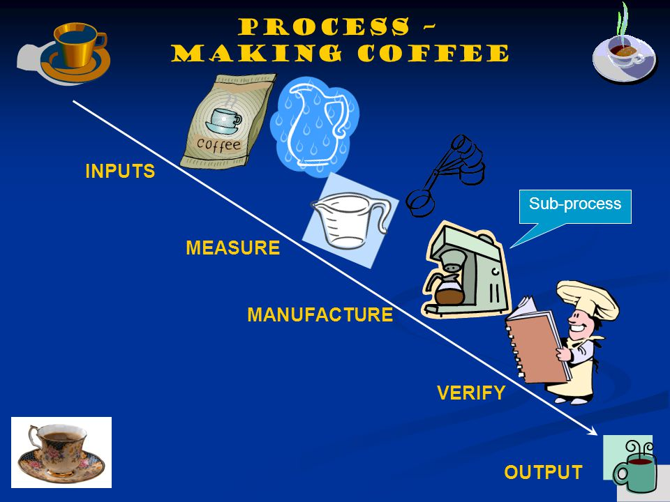 Process – making coffee