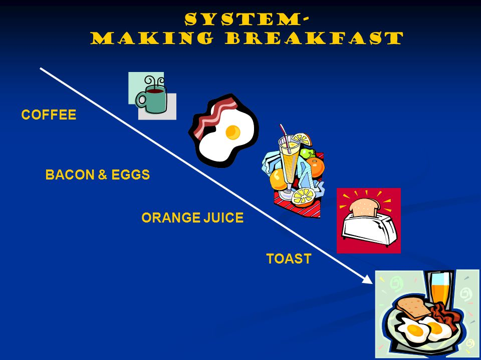 SYSTEM- MAKING BREAKFAST