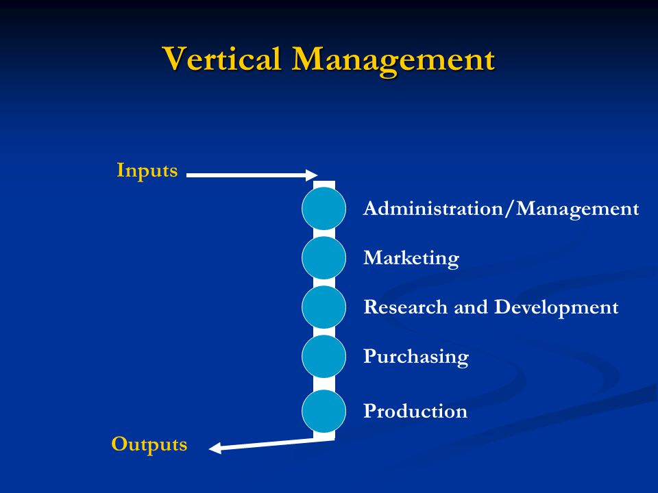 Vertical Management Inputs Administration/Management Marketing