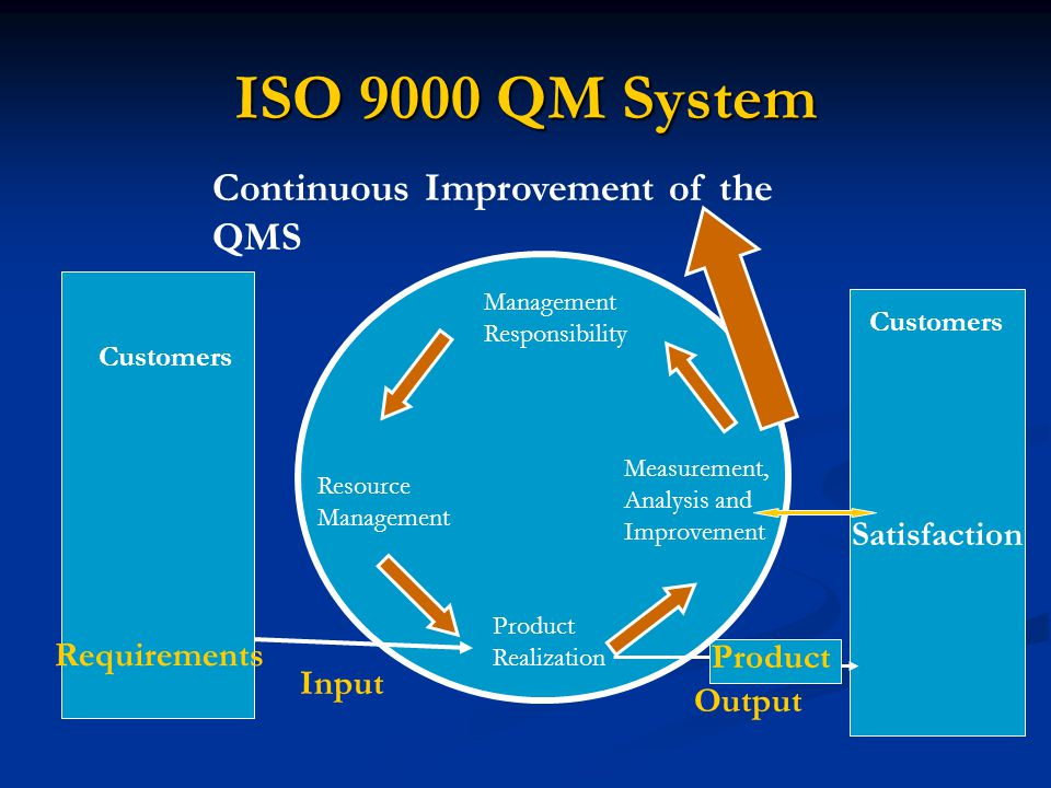 ISO 9000 QM System Continuous Improvement of the QMS Satisfaction