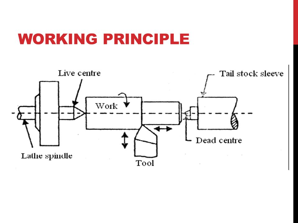 the working principle of milling machines Working principle of cnc grinding machine tool and cutter grinder - wikipedia today's tool and cutter grinder is typically a cnc machine tool, usually 5 axes, which produces endmills, drills, step tools, etc which are widely used in the metal cutting and woodworking industries.
